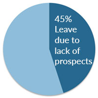 45 percent of employess leave due to lack of prospects