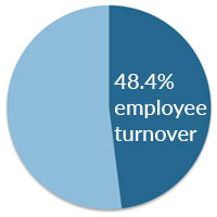 48.4 percent employee turnover for organisations with poor company culture