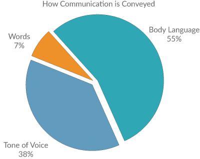 Graph showing how communication is conveyed